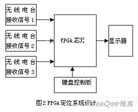 一种GPS定位替代系统的FPGA实现