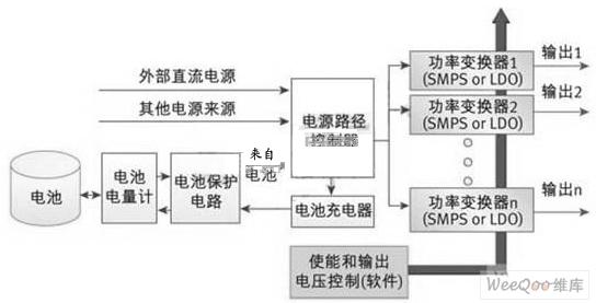 基于嵌入式系统电源设计方案