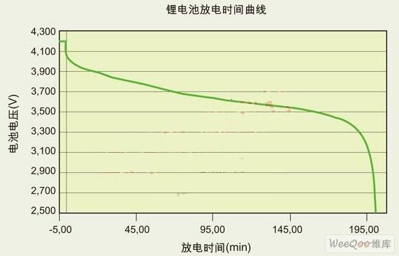 图 1:1650ma-hr 18650 锂离子电池放电曲线.