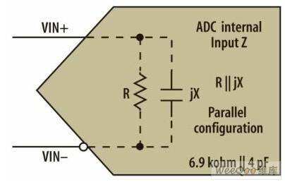 adc前端电路的五个设计步骤