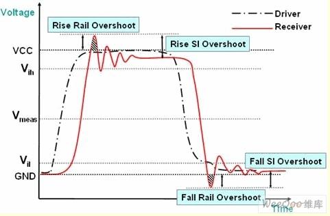 高速电路传输线效应和信号完整性问题分析