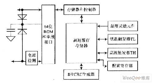 8051单片机内部结构
