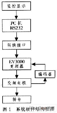 基于艾默生EV3000变频调速监控系统设计acer-筆電麥克風