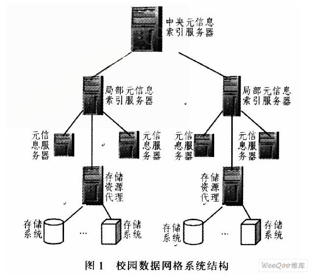网格技术在校园网络资源共享中的应用图片