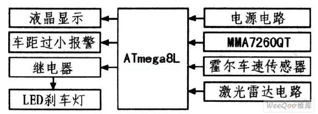 存储器(可随时在线编程),易于产品设计和更新。同时,ATmega8L可达到接近1 MIPS/MHz的性能,运行速度比普通CISC单片机高出10倍,并且该器件价格不高,为许多嵌入式控制应用提供灵活且低成本的解决方案。另外,ATmega8L的工作电压为2.7~5.5 V,非常适用于那些电压波动较大的场合。   2.2 加速度传感器MMA7260QT与单片机接口设计   该系统设计选用加速度传感器MMA72600T,测量加速度。该器件采用MEMS原理制作的低成本、低功耗、单芯片集成XYZ三轴感应加速度传感器,可