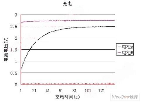 图6 充电过程中蓄电池端电压曲线