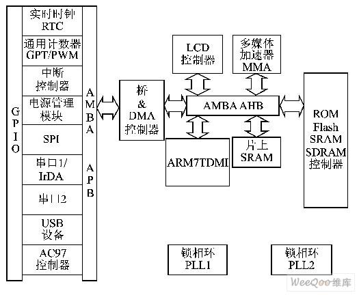 3203处理器的语音信号的软件实时编解码的实;; 总体结构框图如图2所示