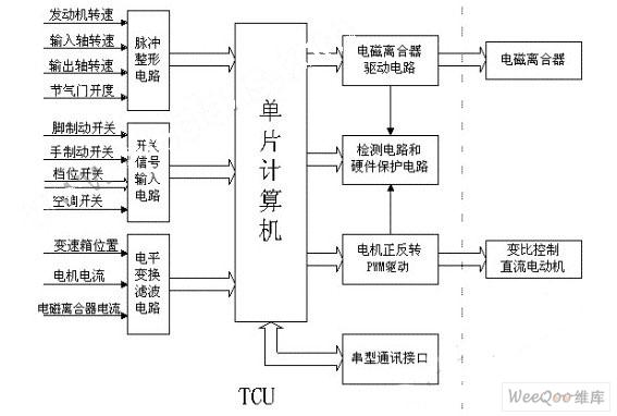 tcu的基本结构