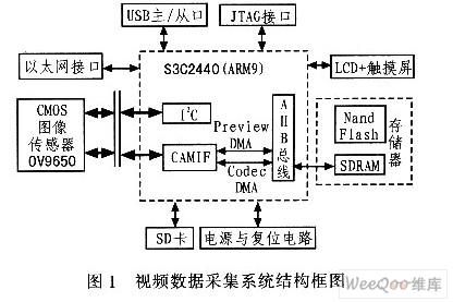 系统结构框图及视频数据采集原理