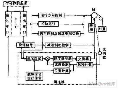 plc在小型智电梯控制系统中的v电梯吋图纸3音箱全频图片