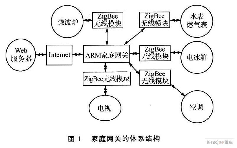 主要由主控制器,gprs模块和zigbee射频通信模块3部分组成,其结构框图