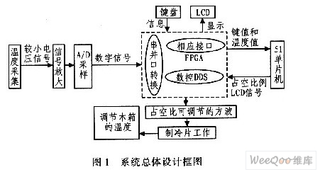 基于fpga的温度自动控制系统