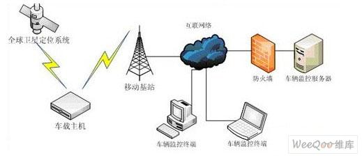gps接收 软件_gps模块和gps芯片_gps接收模块工作原理