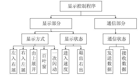 研究步骤流程图