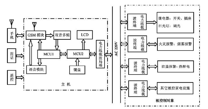 智能家居的手机网络控制系统设计方案