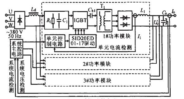 电源的数字化控制,并设计了主电路系统,研究了移相全桥变换器的工作原理。电源采用模块并联技术和主从控制方式,构成了N+1冗余结构,并研制了一台180 kW的样机。实验结果表明,该电源系统控制效果良好,具有很强的灵活性和可靠性。   1 引言   随着现代化社会的发展,大功率开关电源的应用越来越广泛。在单晶硅行业里,单台大功率开关电源作为一种新的单晶硅直流加热电源得到了成功应用,它与相控整流电源相比。在效率、体积、重量、输出纹波等方面均表现出明显优势。但单台大功率开关电源在设计和制造中存在较大困难,且成本不合