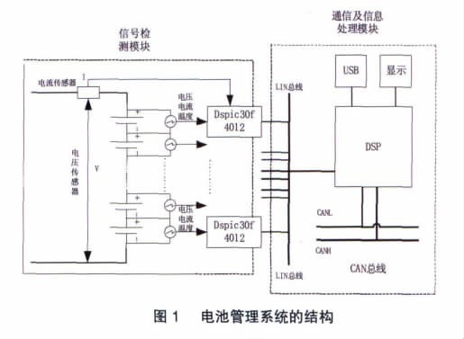 电池管理系统的结构