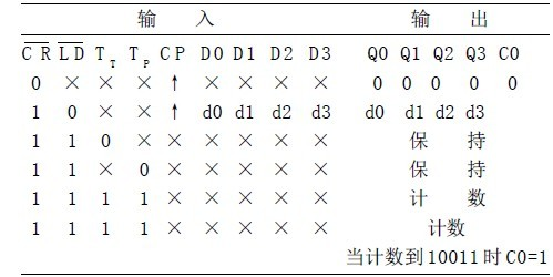 表1 74ls160功能表; 基于msi的n进制计数器设计方法研究_计数器_中国