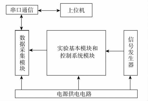 简易自动控制原理实验系统设计