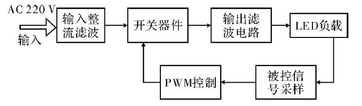 图1 PWM 方式开关电路设计的LED 驱动电路框图