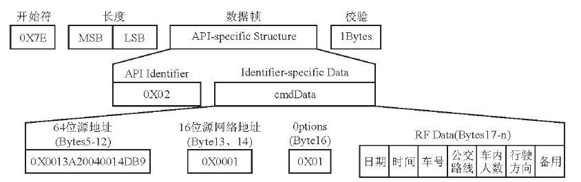 电子站牌rx的api帧结构图