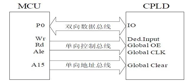 单总线结构示意图