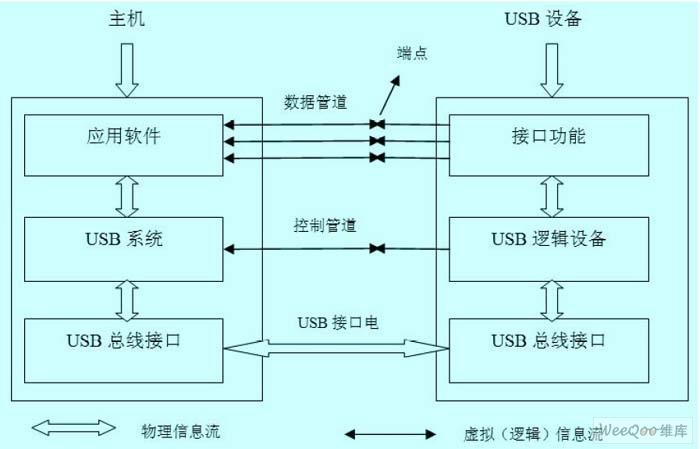 USB 通信模型层次关系