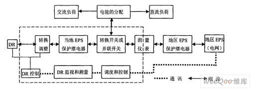 分布式发电并网结构示意图