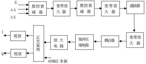 中频接收机反射通道组成原理框