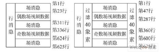 图3 处理前和处理后的帧数据结构。   3. 3 实验结果   在实际测试中,采用VHS TO DVD播放器播放时,BT. 656数据格式电视系统软件解码的CPU 占用率在一台内存为1G, CPU为P4. 0的PC系统上为33 %~40 % ,而同条件下硬件解码的CPU占用率仅为3 % ~9 % ,效果取得了令人满意的效果。   其CPU占用率效果对比图如图4和图5所示。