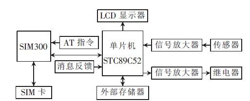 图1 系统结构框图