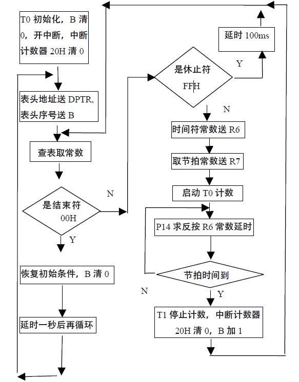 图4 程序流程图