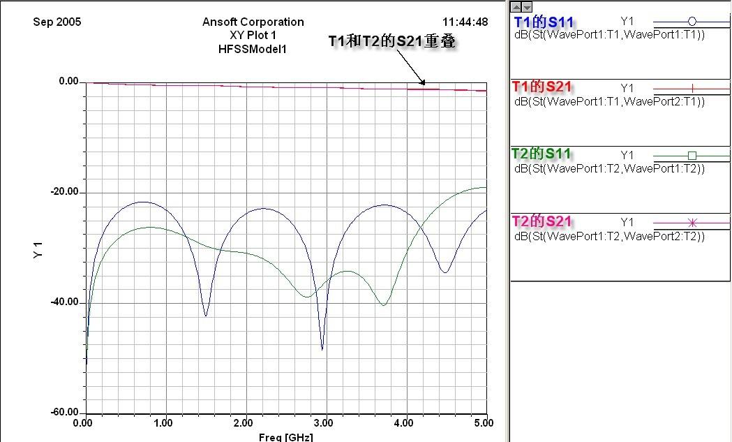 差分信号回流路径的全波电磁场解析 一