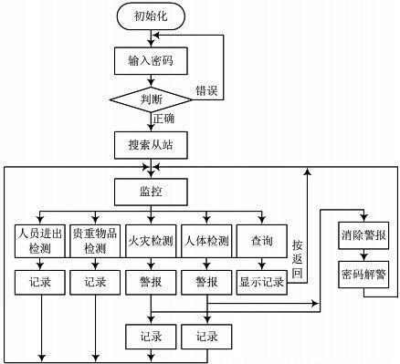 智能报警系统设计方案-安防电子-电子工程世界网; 招标程序流程图图片图片