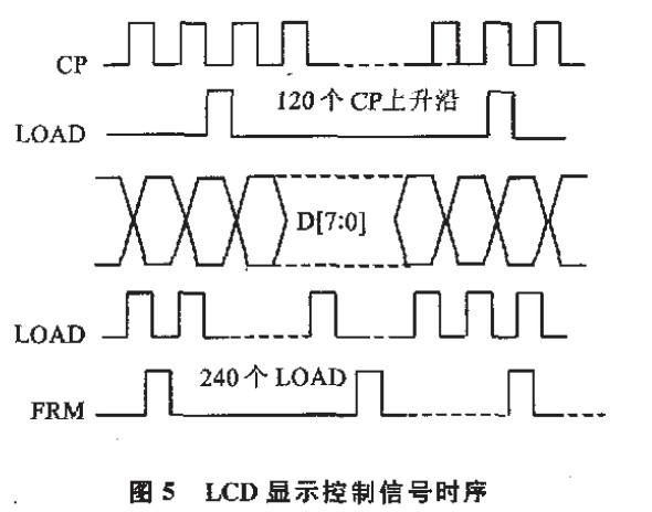 LCD显示控制信号时序