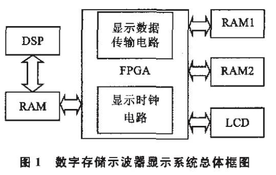 数字存储示波器显示系统总体框图
