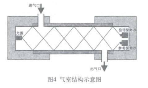 气室结构示意图