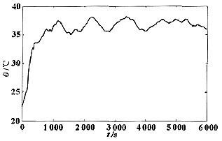 车用锂离子动力电池SOC的预测研究(3\/3)
