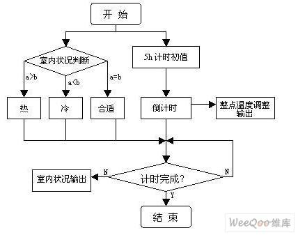 睡眠模式设计流程图