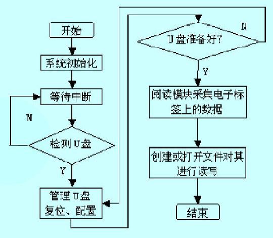 数据存储模块的软件设计流程