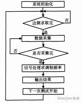 模拟集成电路设计流程