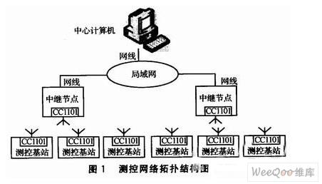 一种分布式节能测控网络的设计图片