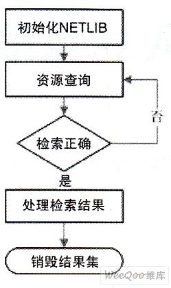 图4网络功能库流程图