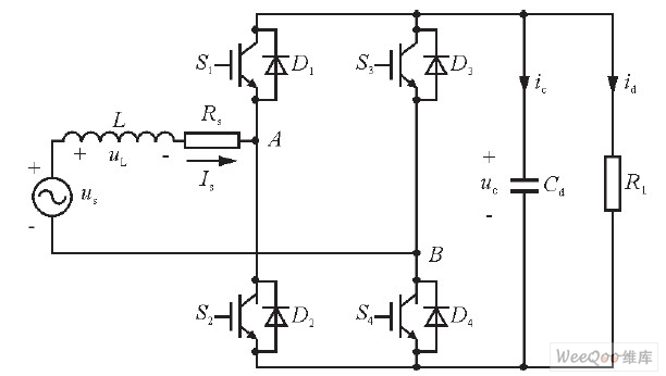 图1 单相全桥PWM整流器的拓扑结构图   单相电压型PWM整流器控制系统的结构框图如图2所示, 图中, 电流内环指令is*由电压外环PI调节器输出与同步信号合成而得。当负载电流增大时, 直流侧电容C放电使其电压udc下降, PI调节器的输入出现正偏差, 则使其输出Im增大, Im的增大又会使输入电流增大, 也使直流侧电压回升, 从而到控制效果。当负载电流减小时, 调节过程和上述过程相反。