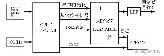 数字调制单元框图