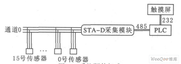 lin总线的硬件结构