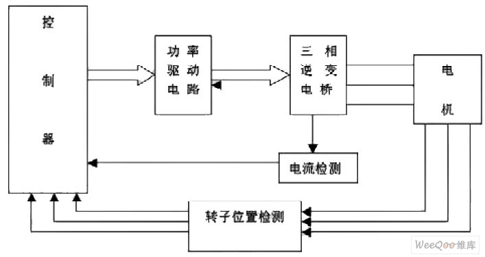 直流电机控制系统