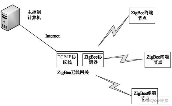 图8 调光系统拓扑结构   4 总结   针对某些应用高速传感器的需要调光的场合,本文对LED 线性驱动电路进行了重新设计,加入了可变降压电路,提高了线性驱动电路的效率,并实现了500 1 的模拟调光。同时使用ZigBee 芯片实现调光,状态监测和无线控制,作为节点给远程监控提供了有力的支持。