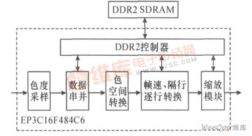 FPGA 模块框图