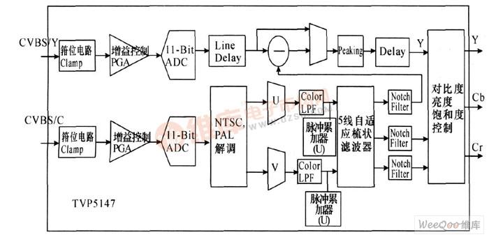 TVP5147解码过程